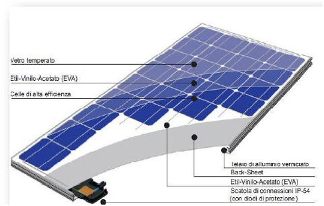 Pannello Solare Quanto Produce : Consumomeno costruire futuro rispettando l ambiente